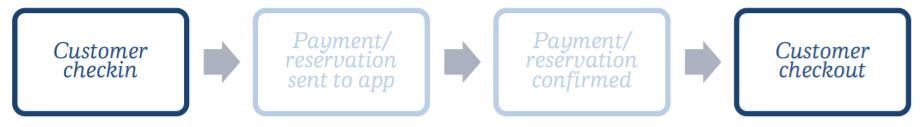 Notification service flow